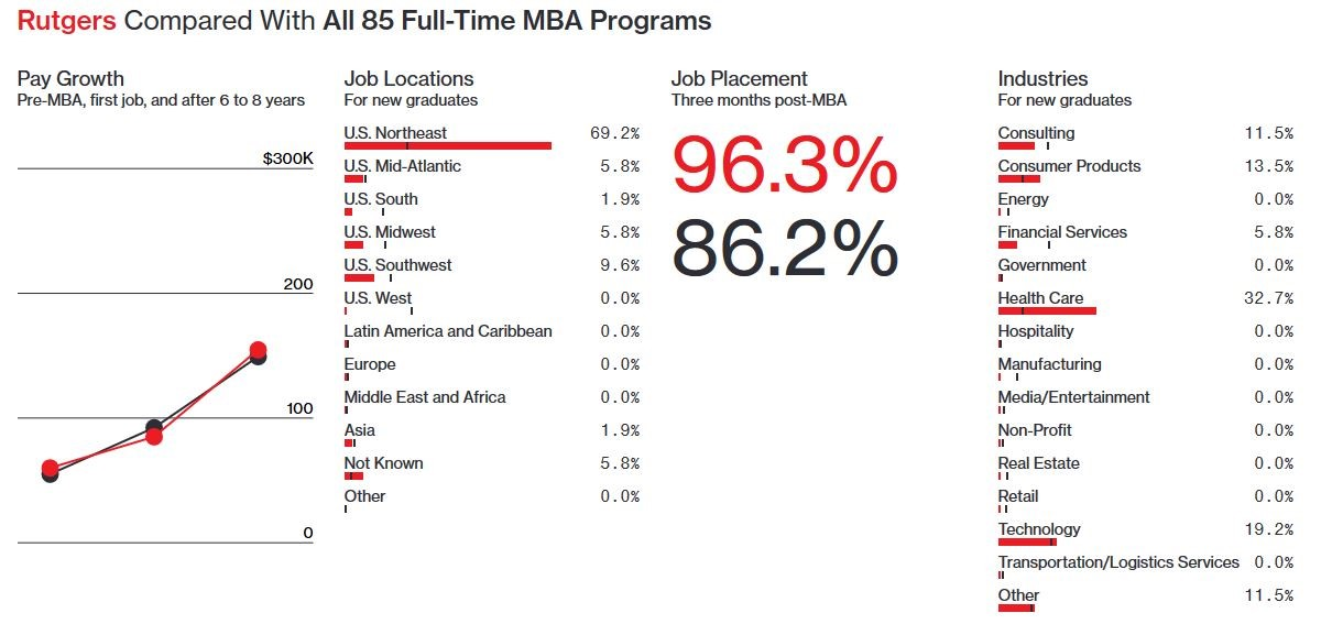 Rutgers MBA Bloomberg Comparison