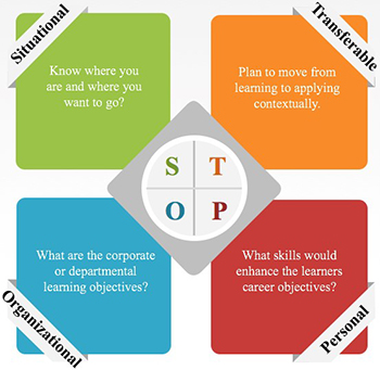 Four quadrants of the STOP method. Situational, Transferable, Organizational, Personal