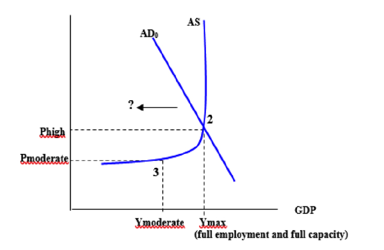 A graph showing GDP