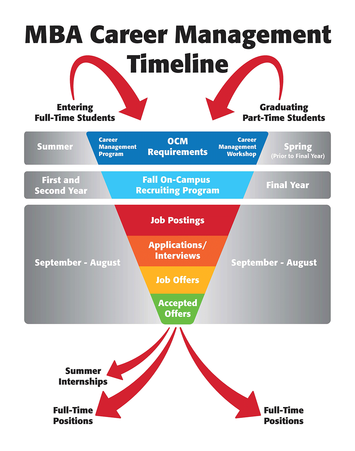 An infographic illustrating the timeline of MBA career management. Students start by fulfilling the office's requirements, move on the recruiting program, and enter the final stage of applying, interviewing and accepting postitions at internships or full time positions.
